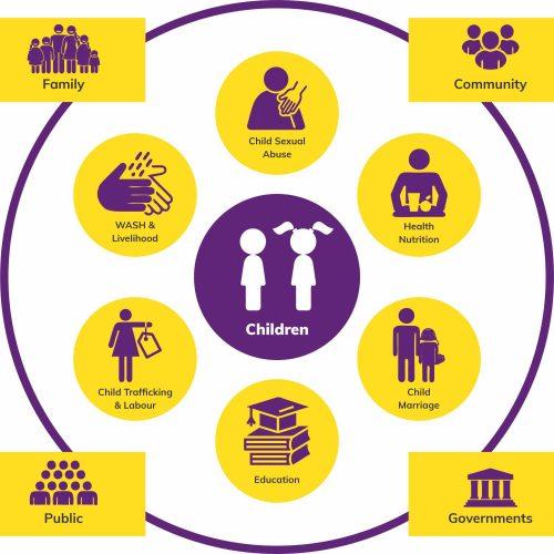 Child Right NGO KSCF